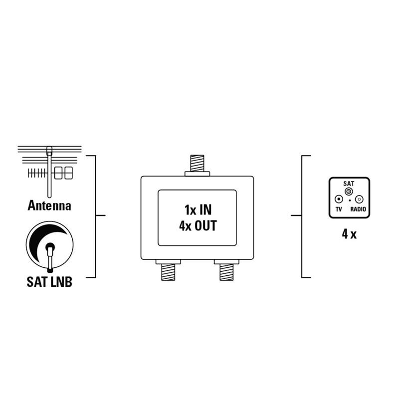 Hama SAT-Verteiler 4-fach voll geschirmt