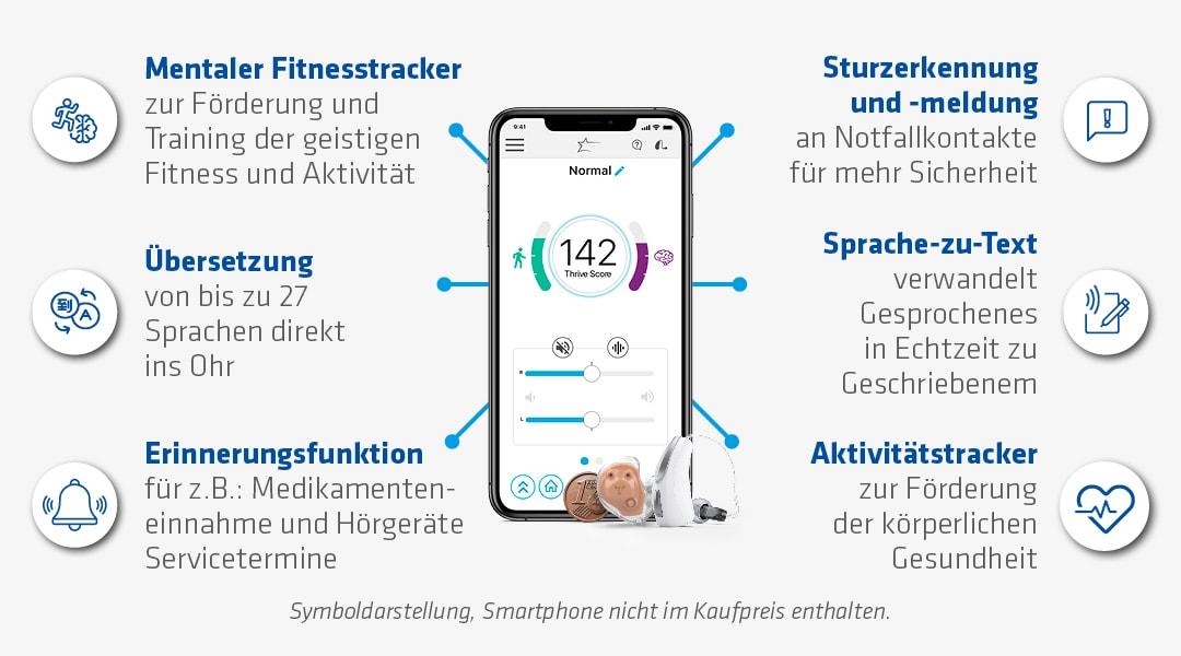 textliche Darstellung zur Terminvereinbarung sowie Abbildung eines Hörgeräts und eines Smartphones