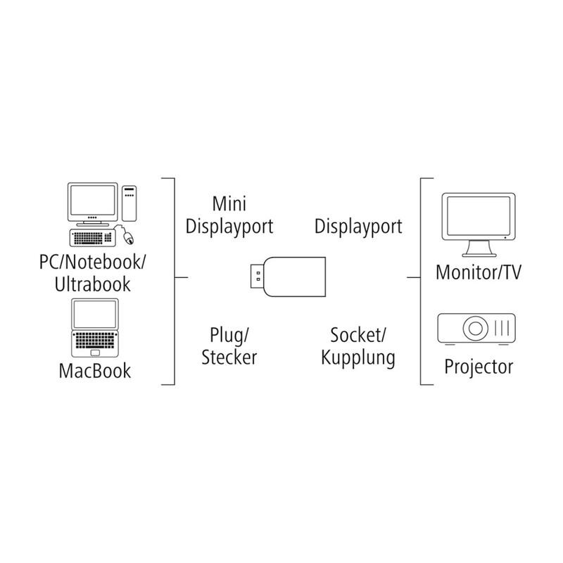 Hama DisplayPort-Adapter Minidisplayport-St.-DisplayPort-Kup