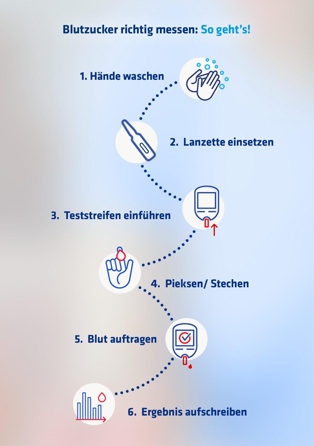 Anleitung, um richtig Blutzucker zu messen samt erklärender Icons