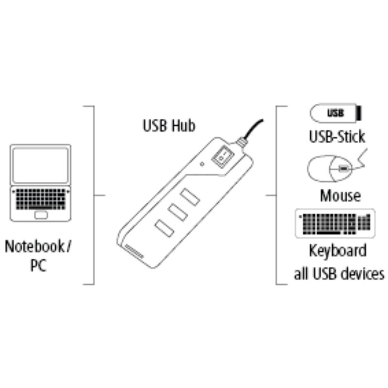 Hama 54590 USB-2.0-Hub 1:4 Ein-/Ausschalter bus-powered SW