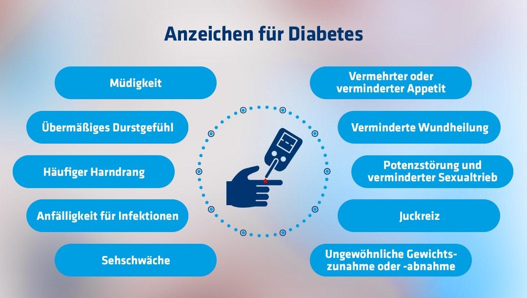 eine Übersicht über Anzeichen von Diabetes