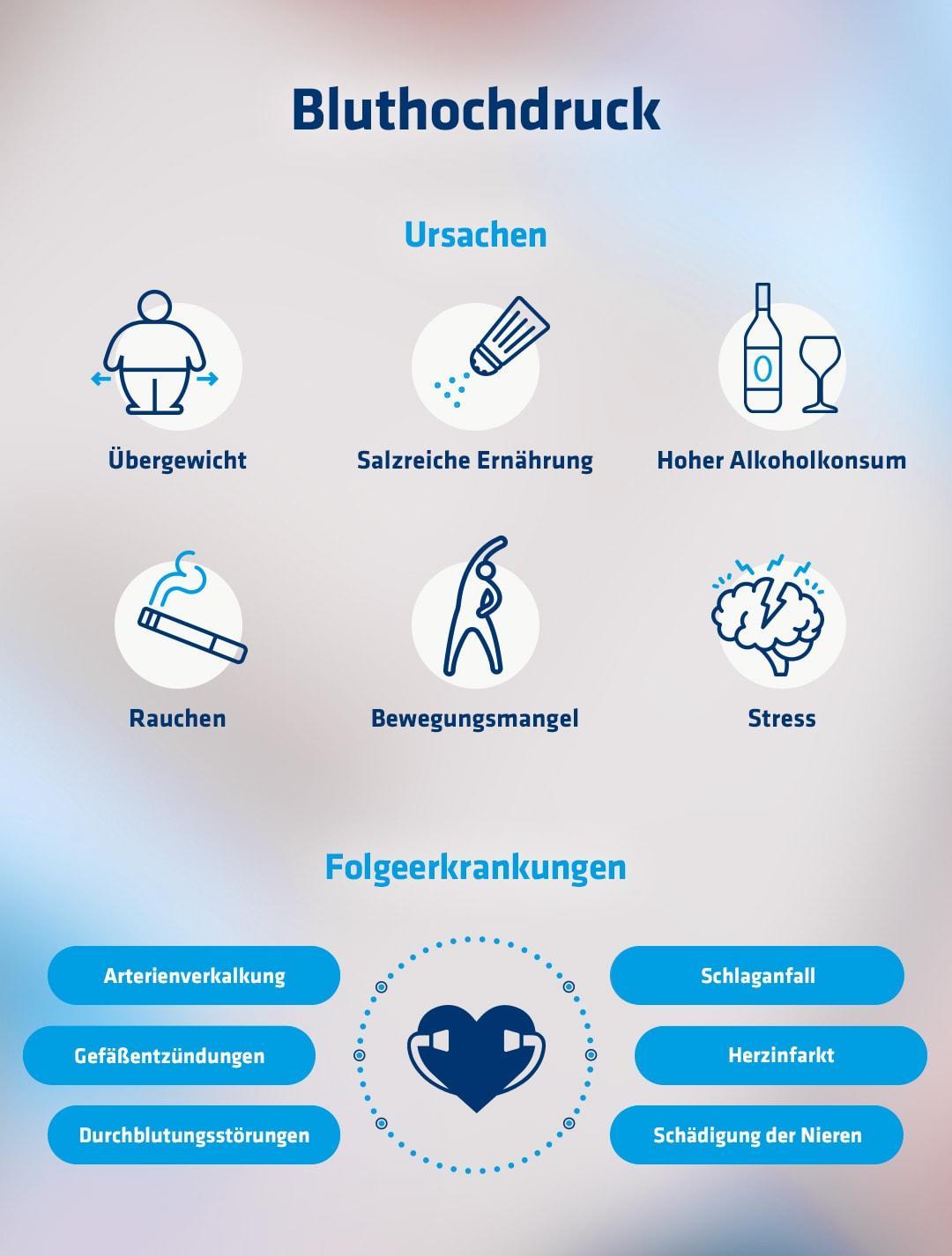 Auflistung von Bluthochdruck-Ursachen anhand von Icons sowie Übersicht der Folgeerkrankungen